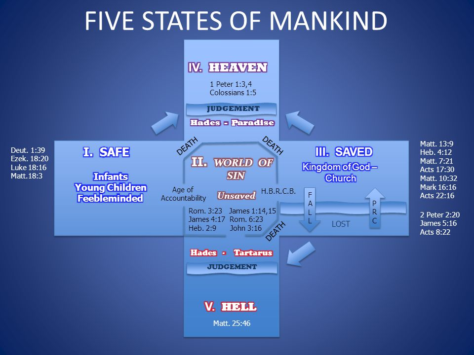 FIVE STATES OF MANKIND JUDGEMENT LOST DEATH FALLFALL Age of Accountability H.B.R.C.B.
