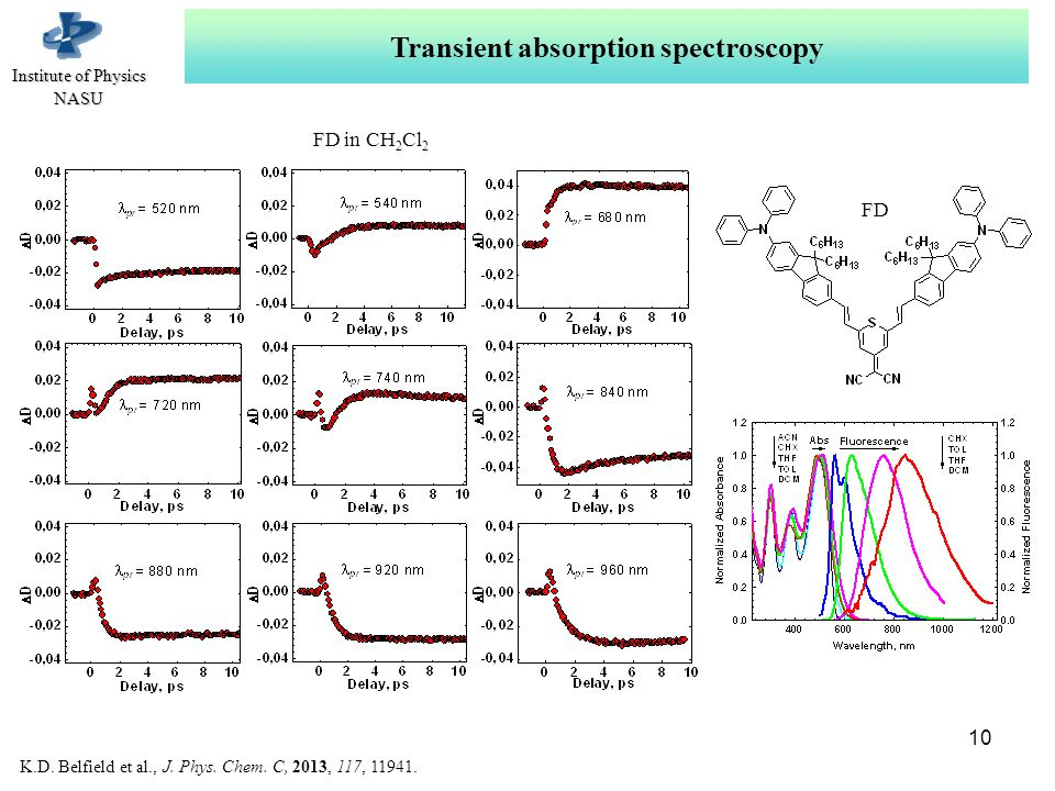 Іnstitute of Physics NASU Transient absorption spectroscopy 10 FD in СН 2 Cl 2 K.D.