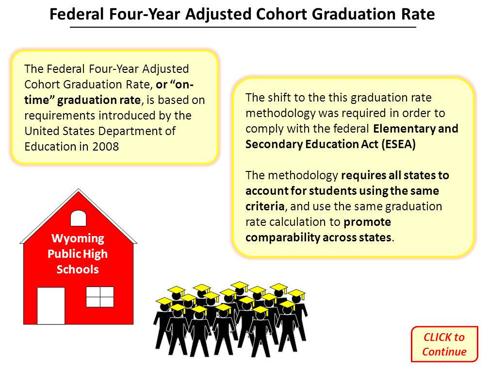 Federal Four-Year Adjusted Cohort Graduation Rate CLICK to Continue
