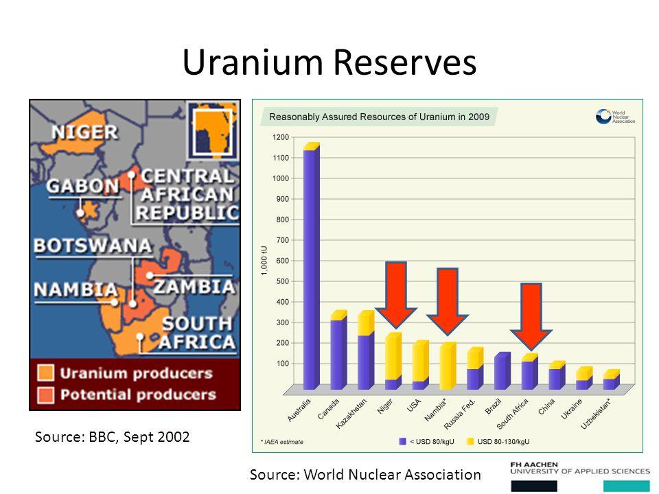 Uranium Reserves Source: World Nuclear Association Source: BBC, Sept 2002