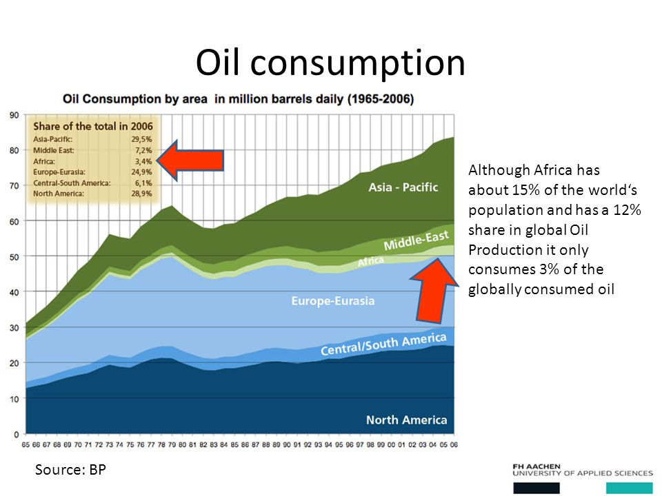 Oil consumption Source: BP Although Africa has about 15% of the world's population and has a 12% share in global Oil Production it only consumes 3% of the globally consumed oil