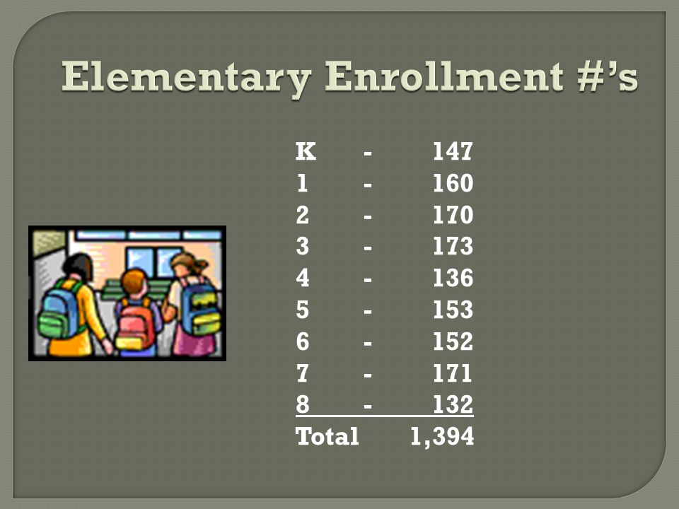 Elementary Enrollment #'s K-147 1-160 2-170 3-173 4-136 5-153 6-152 7-171 8-132 Total 1,394