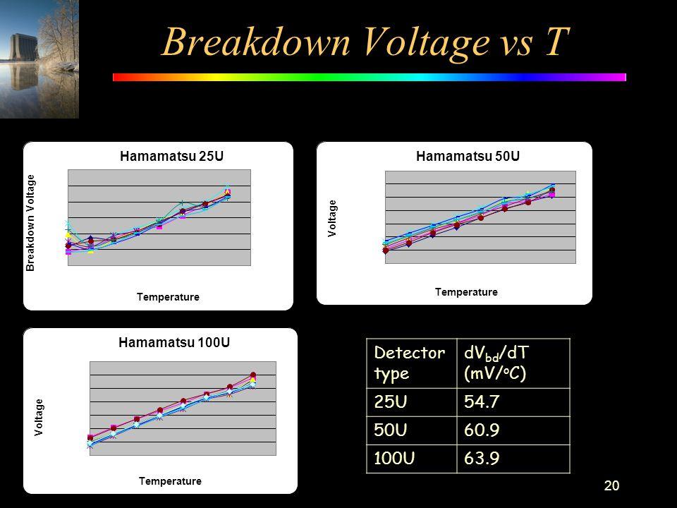 Breakdown Voltage vs T 20 Detector type dV bd /dT (mV/ o C) 25U54.7 50U60.9 100U63.9