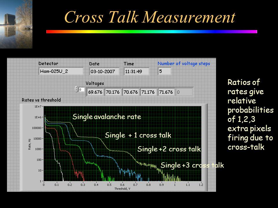Cross Talk Measurement Single avalanche rate Single + 1 cross talk Single +2 cross talk Single +3 cross talk Ratios of rates give relative probabiliti