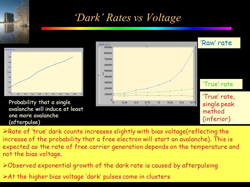 'Dark' Rates vs Voltage 'Raw' rate 'True' rate 'True' rate, single peak method (inferior)  Rate of 'true' dark counts increases slightly with bias vo