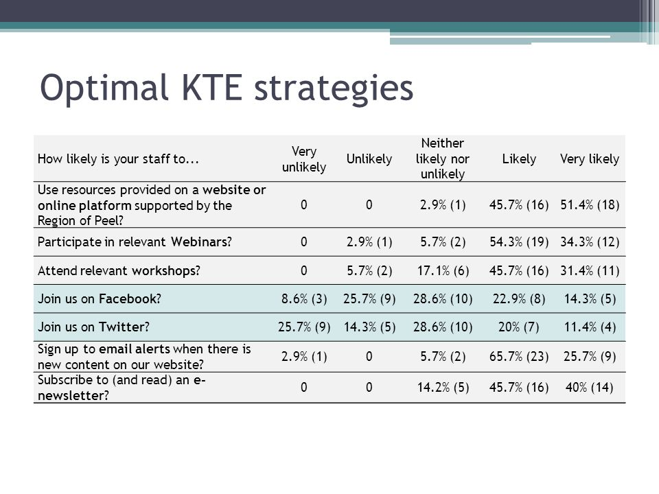 Optimal KTE strategies How likely is your staff to...