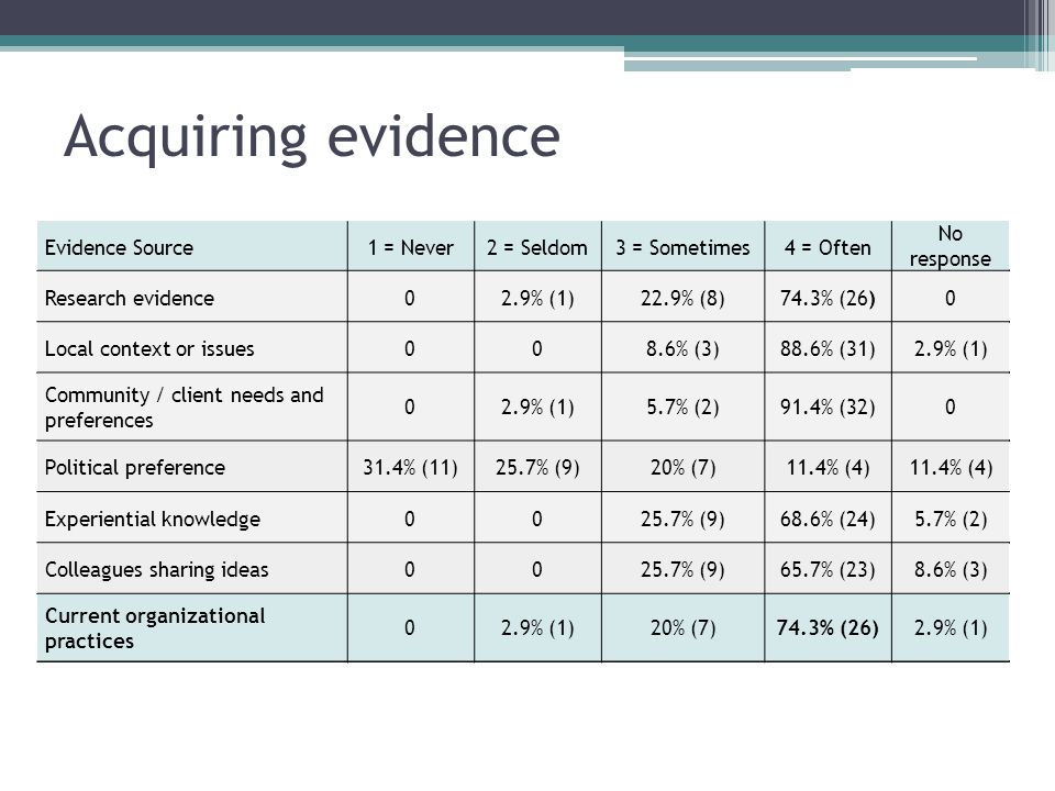 Evidence Source1 = Never2 = Seldom3 = Sometimes4 = Often No response Research evidence02.9% (1)22.9% (8)74.3% (26)0 Local context or issues008.6% (3)88.6% (31)2.9% (1) Community / client needs and preferences 02.9% (1)5.7% (2)91.4% (32)0 Political preference31.4% (11)25.7% (9)20% (7)11.4% (4) Experiential knowledge0025.7% (9)68.6% (24)5.7% (2) Colleagues sharing ideas0025.7% (9)65.7% (23)8.6% (3) Current organizational practices 02.9% (1)20% (7)74.3% (26)2.9% (1) Acquiring evidence Evidence Source1 = Never2 = Seldom3 = Sometimes4 = Often No response Research evidence02.9% (1)22.9% (8)74.3% (26)0 Local context or issues008.6% (3)88.6% (31)2.9% (1) Community / client needs and preferences 02.9% (1)5.7% (2)91.4% (32)0 Political preference31.4% (11)25.7% (9)20% (7)11.4% (4) Experiential knowledge0025.7% (9)68.6% (24)5.7% (2) Colleagues sharing ideas0025.7% (9)65.7% (23)8.6% (3) Current organizational practices 02.9% (1)20% (7)74.3% (26)2.9% (1) Evidence Source1 = Never2 = Seldom3 = Sometimes4 = Often No response Research evidence02.9% (1)22.9% (8)74.3% (26)0 Local context or issues008.6% (3)88.6% (31)2.9% (1) Community / client needs and preferences 02.9% (1)5.7% (2)91.4% (32)0 Political preference31.4% (11)25.7% (9)20% (7)11.4% (4) Experiential knowledge0025.7% (9)68.6% (24)5.7% (2) Colleagues sharing ideas0025.7% (9)65.7% (23)8.6% (3) Current organizational practices 02.9% (1)20% (7)74.3% (26)2.9% (1) Evidence Source1 = Never2 = Seldom3 = Sometimes4 = Often No response Research evidence02.9% (1)22.9% (8)74.3% (26)0 Local context or issues008.6% (3)88.6% (31)2.9% (1) Community / client needs and preferences 02.9% (1)5.7% (2)91.4% (32)0 Political preference31.4% (11)25.7% (9)20% (7)11.4% (4) Experiential knowledge0025.7% (9)68.6% (24)5.7% (2) Colleagues sharing ideas0025.7% (9)65.7% (23)8.6% (3) Current organizational practices 02.9% (1)20% (7)74.3% (26)2.9% (1) Evidence Source1 = Never2 = Seldom3 = Sometimes4 = Often No response Research evidence02.9% (1)22.9% (8)74.3% (26)0 Local context or issues008.6% (3)88.6% (31)2.9% (1) Community / client needs and preferences 02.9% (1)5.7% (2)91.4% (32)0 Political preference31.4% (11)25.7% (9)20% (7)11.4% (4) Experiential knowledge0025.7% (9)68.6% (24)5.7% (2) Colleagues sharing ideas0025.7% (9)65.7% (23)8.6% (3) Current organizational practices 02.9% (1)20% (7)74.3% (26)2.9% (1)