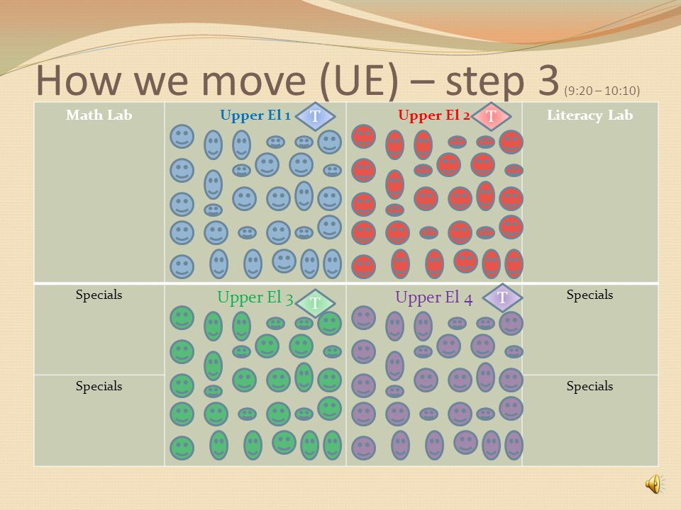 How we move (UE) – step 2 (8:30 – 9:20) Math LabUpper El 1Upper El 2Literacy Lab Tech Lab Rotating basis Upper El 3Upper El 4 Library Research T T T T