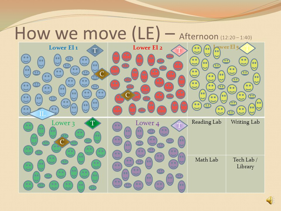How we move (LE) – step 5 (11:00 – 12:20) Lower El 1Lower El 2 Lower El 5 Lower 3Lower 4 Reading LabWriting Lab Math LabTech Lab / Library TT T T T