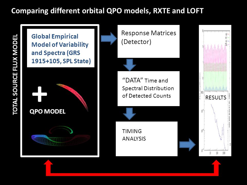 Global Empirical Model of Variability and Spectra (GRS 1915+105, SPL State) Response Matrices (Detector) DATA Time and Spectral Distribution of Detected Counts TIMING ANALYSIS RESULTS TOTAL SOURCE FLUX MODEL + Comparing different orbital QPO models, RXTE and LOFT QPO MODEL