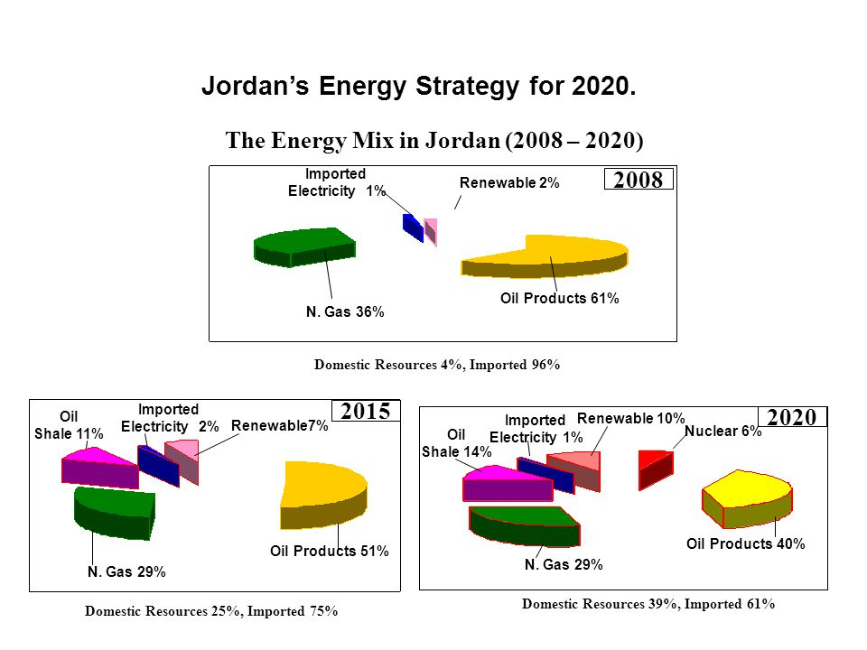 Ministry of Energy and Mineral Resources  Promoting the Renewable Energy Source to share 7% in the primary energy mix in 2015, and 10% in 2020 :- 600 - 1000 MW Wind Energy.