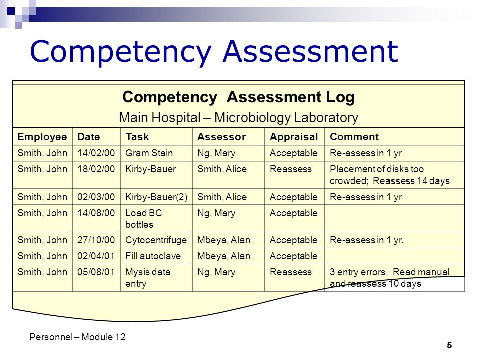 Personnel – Module 12 5 Competency Assessment Competency Assessment Log Main Hospital – Microbiology Laboratory EmployeeDateTaskAssessorAppraisalComment Smith, John14/02/00Gram StainNg, MaryAcceptableRe-assess in 1 yr Smith, John18/02/00Kirby-BauerSmith, AliceReassessPlacement of disks too crowded; Reassess 14 days Smith, John02/03/00Kirby-Bauer(2)Smith, AliceAcceptableRe-assess in 1 yr Smith, John14/08/00Load BC bottles Ng, MaryAcceptable Smith, John27/10/00CytocentrifugeMbeya, AlanAcceptableRe-assess in 1 yr.