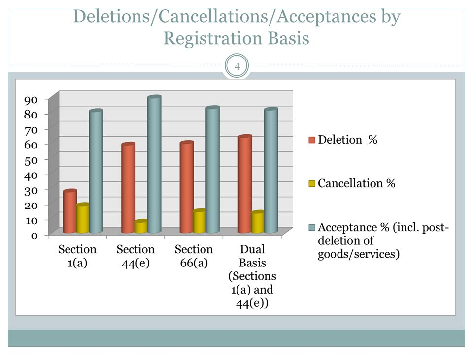 Deletions/Cancellations/Acceptances by Registration Basis 4