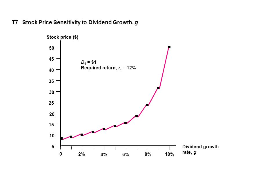 T7 Stock Price Sensitivity to Dividend Growth, g 0 2% 4% 6% 8% 10% 50 45 40 35 30 25 20 Stock price ($) Dividend growth rate, g D 1 = $1 Required return, r, = 12% 15 10 5