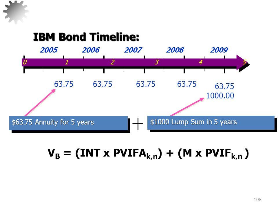 109 V B = (INT x PVIFA k,n ) + (M x PVIF k,n ) = 63.75(3.9927) + 1000(.6806) = 254.53 + 680.60 = 935.13 $63.75 Annuity for 5 years $1000 Lump Sum in 5 years 0 1 2 3 4 5 2005 2006 2007 2008 2009 63.75 1000.00 IBM Bond Timeline: