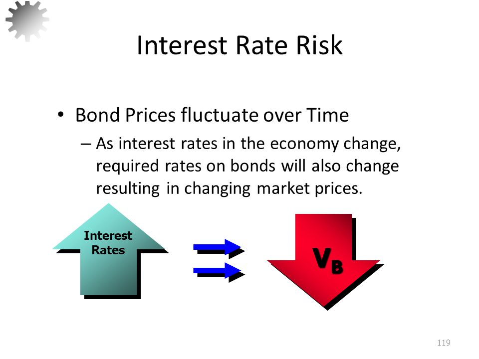 Interest Rate Risk 120 Bond Prices fluctuate over Time –As interest rates in the economy change, required rates on bonds will also change resulting in changing market prices.