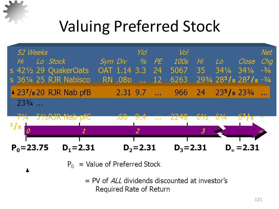 Valuing Preferred Stock 122 P 0 = + + +··· 2.31 (1+ k p ) 2.31 (1+ k p ) 2 2.31 (1+ k p ) 3  52 WeeksYldVol Net HiLoStockSymDiv%PE100sHiLoCloseChg s42½29QuakerOatsOAT1.143.32450673534¼34¼-¾ s36¼25RJR NabiscoRN.08p...12626329¾28 5 / 8 28 7 / 8 -¾ 23 7 / 8 20RJR Nab pfB2.319.7...9662423 5 / 8 23¾...