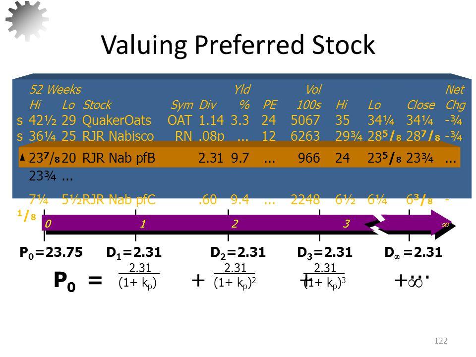 Valuing Preferred Stock 123 P 0 = D p k p = 2.31.10 = $23.10 P 0 = + + +··· 2.31 (1+ k p ) 2.31 (1+ k p ) 2 2.31 (1+ k p ) 3  52 WeeksYldVol Net HiLoStockSymDiv%PE100sHiLoCloseChg s42½29QuakerOatsOAT1.143.32450673534¼34¼-¾ s36¼25RJR NabiscoRN.08p...12626329¾28 5 / 8 28 7 / 8 -¾ 23 7 / 8 20RJR Nab pfB2.319.7...9662423 5 / 8 23¾...