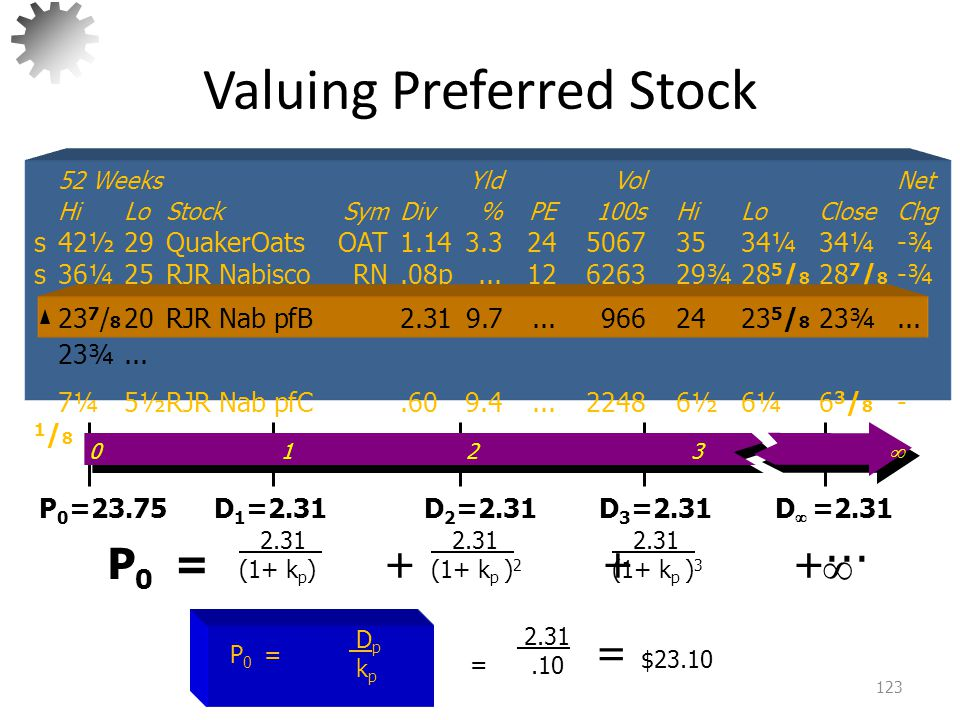 Valuing Individual Shares of Common Stock 124 P 0 = PV of ALL expected dividends discounted at investor's Required Rate of Return Not like Preferred Stock since D 0 = D 1 = D 2 = D 3 = D N, therefore the cash flows are no longer an annuity.