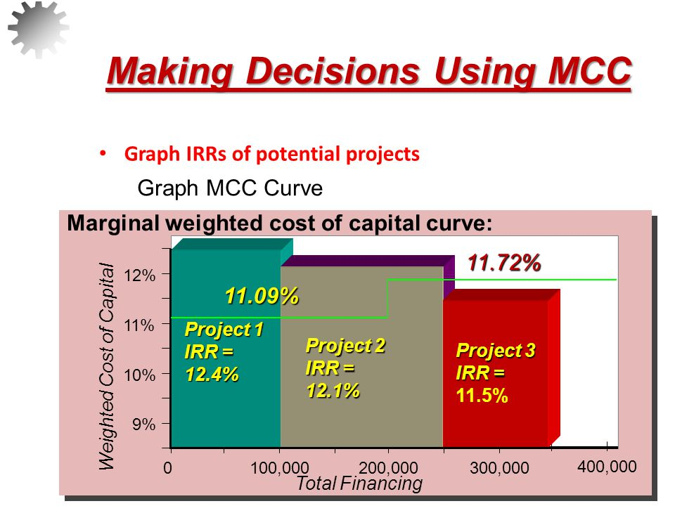 Making Decisions Using MCC Graph IRRs of potential projects Graph MCC Curve 31 Weighted Cost of Capital Total Financing 9% 10% 11% 12% 0100,000200,000300,000 400,000 Marginal weighted cost of capital curve: Project 1 IRR = 12.4% Project 2 IRR = 12.1% Project 3 IRR = IRR = 11.5% Accept Projects #1 & #2  Choose projects whose IRR is above the weighted marginal cost of capital11.72% 11.09%