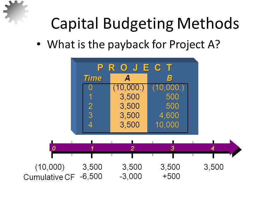 What is the payback for Project A.
