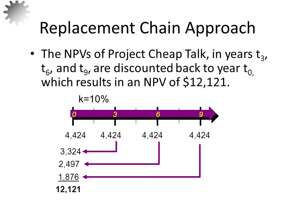 Amount of the annuity payment that would equal the same NPV as the actual future cash flows of a project.