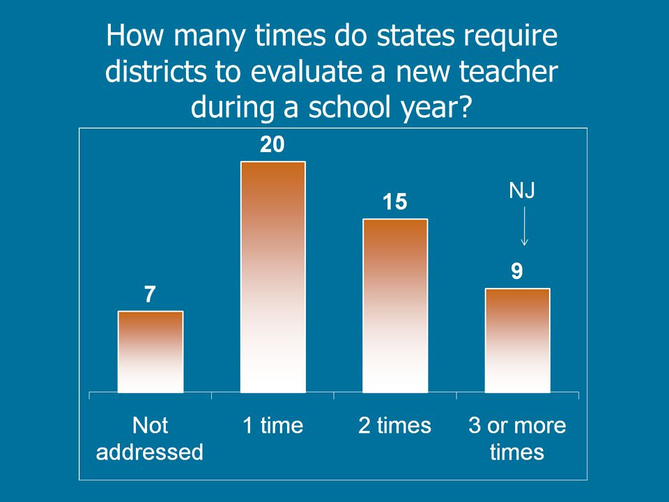 How many times do states require districts to evaluate a new teacher during a school year? NJ