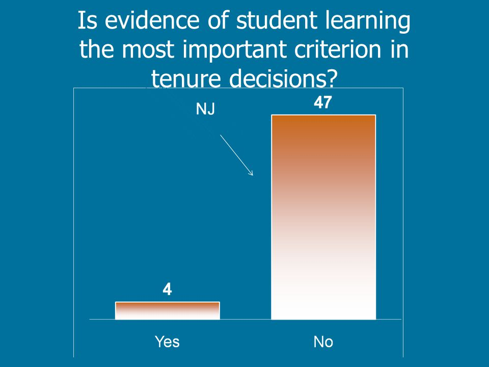 Is evidence of student learning the most important criterion in tenure decisions?