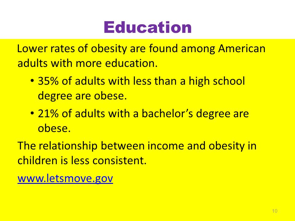 Education Lower rates of obesity are found among American adults with more education. 35% of adults with less than a high school degree are obese. 21%