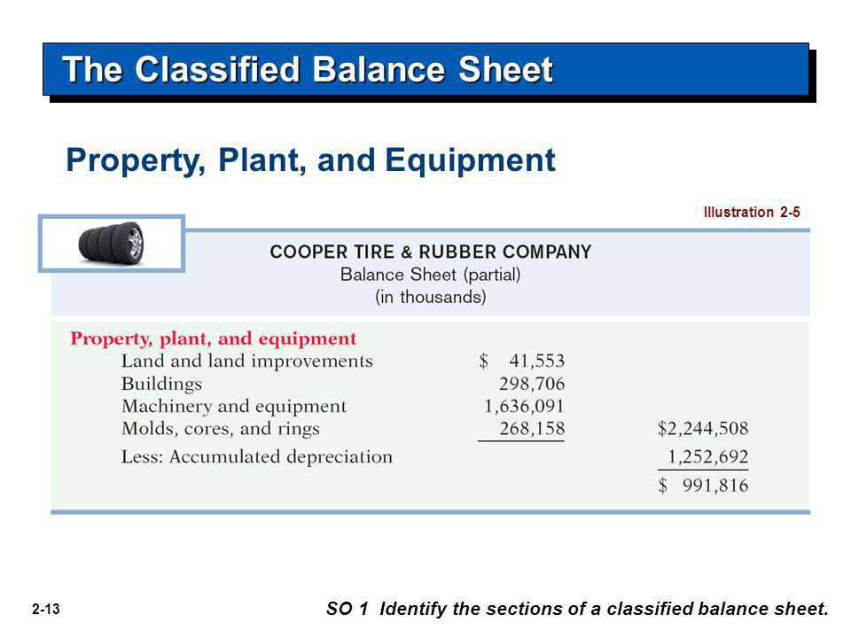 2-13 The Classified Balance Sheet SO 1 Identify the sections of a classified balance sheet. Illustration 2-5 Property, Plant, and Equipment