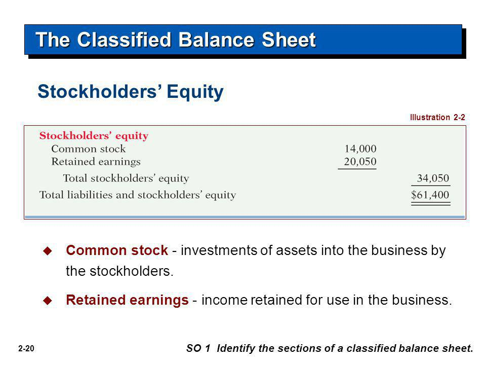 2-20 The Classified Balance Sheet SO 1 Identify the sections of a classified balance sheet. Illustration 2-2  Common stock - investments of assets in