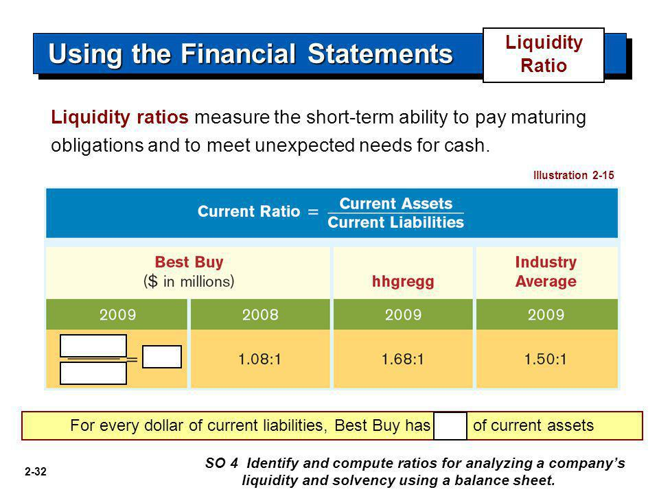 2-32 Using the Financial Statements Liquidity ratios measure the short-term ability to pay maturing obligations and to meet unexpected needs for cash.