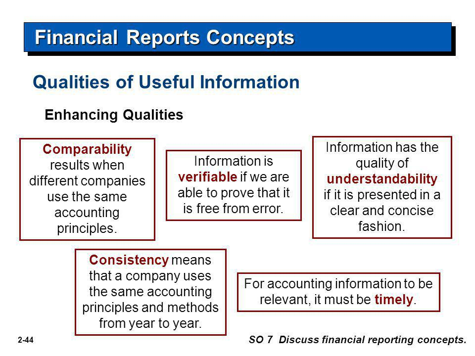 2-44 Financial Reports Concepts Enhancing Qualities Comparability results when different companies use the same accounting principles. Consistency mea
