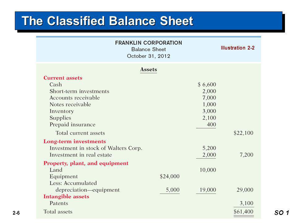 2-6 Illustration 2-2 The Classified Balance Sheet SO 1