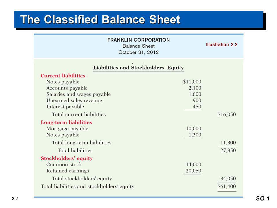 2-7 Illustration 2-2 The Classified Balance Sheet SO 1