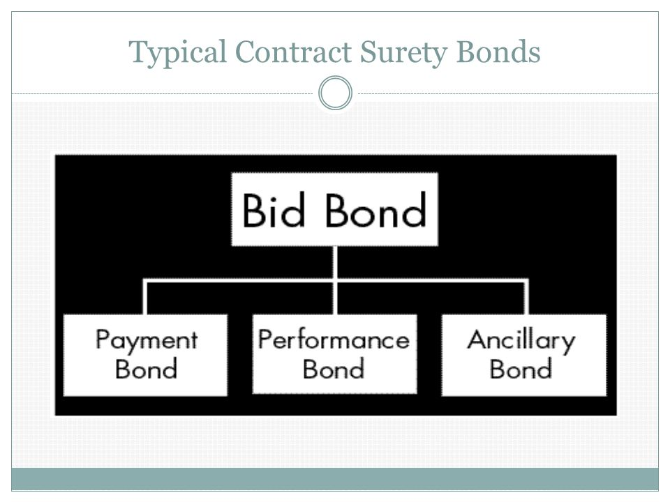 Bid Bond Guarantees to the obligee that the bidder will enter into the contract and furnish the required performance and payment bonds on a project