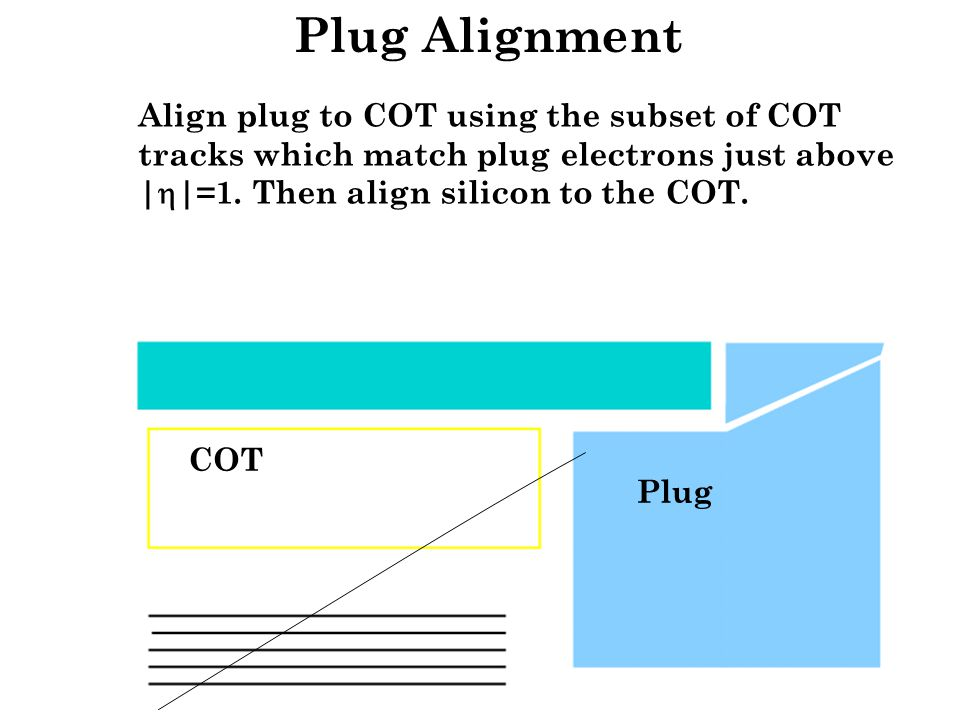 Plug Alignment COT Plug Align plug to COT using the subset of COT tracks which match plug electrons just above |  |=1. Then align silicon to the COT.