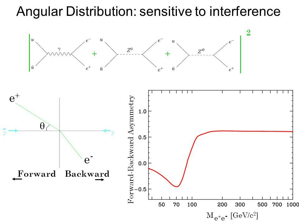 M [GeV/c 2 ] e+e-e+e- Forward-Backward Asymmetry Angular Distribution: sensitive to interference + 2 1+cos 2  cos  p p  e+e+ e-e- Forward Backward + + 2