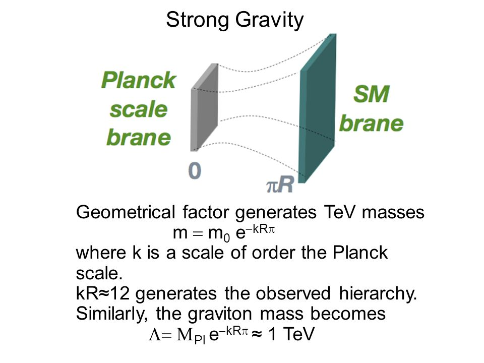 Strong Gravity Geometrical factor generates TeV masses m  m 0  e  kR  where k is a scale of order the Planck scale. kR≈12 generates the observed