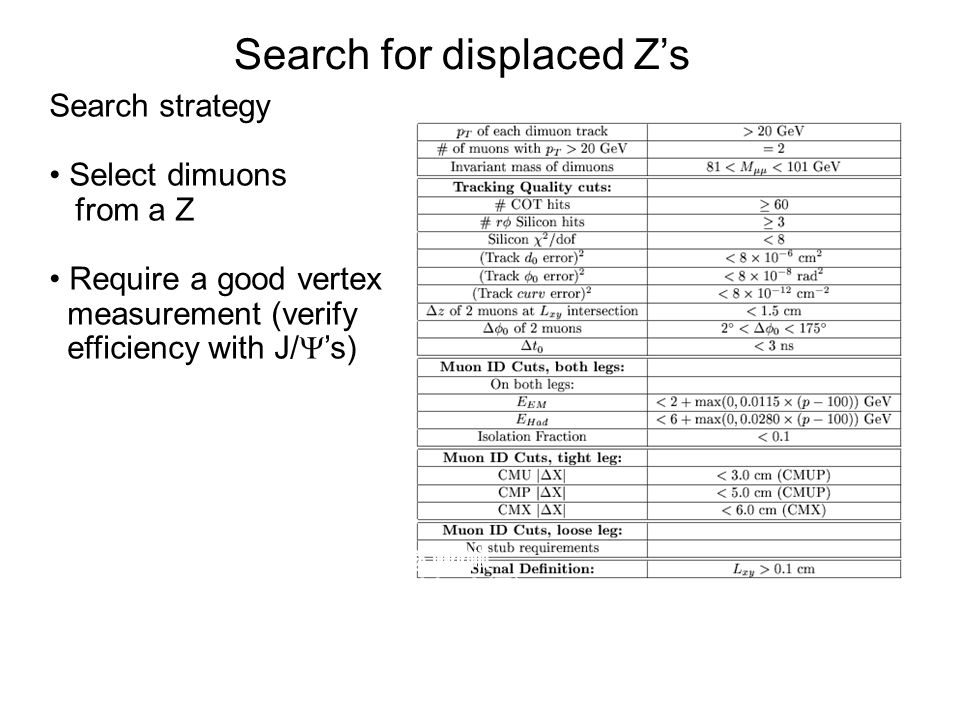 Search for displaced Z's Search strategy Select dimuons from a Z Require a good vertex measurement (verify efficiency with J/  's) Opening angle cut