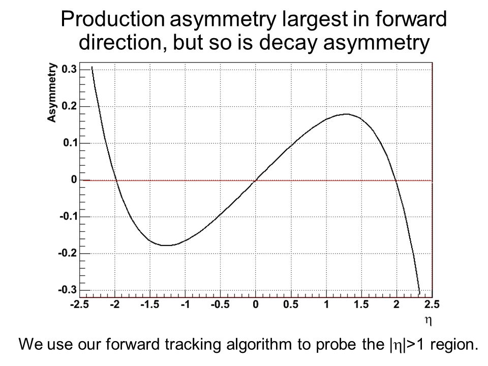 Production asymmetry largest in forward direction, but so is decay asymmetry We use our forward tracking algorithm to probe the |  |>1 region.