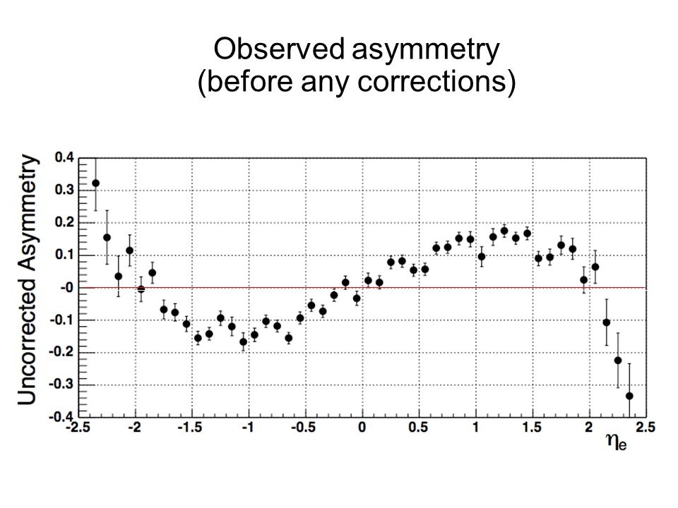 Observed asymmetry (before any corrections) Observed asymmetry (before any corrections)