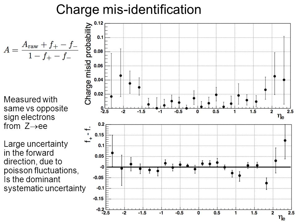 Charge mis-identification Measured with same vs opposite sign electrons from Z  ee Large uncertainty in the forward direction, due to poisson fluctua