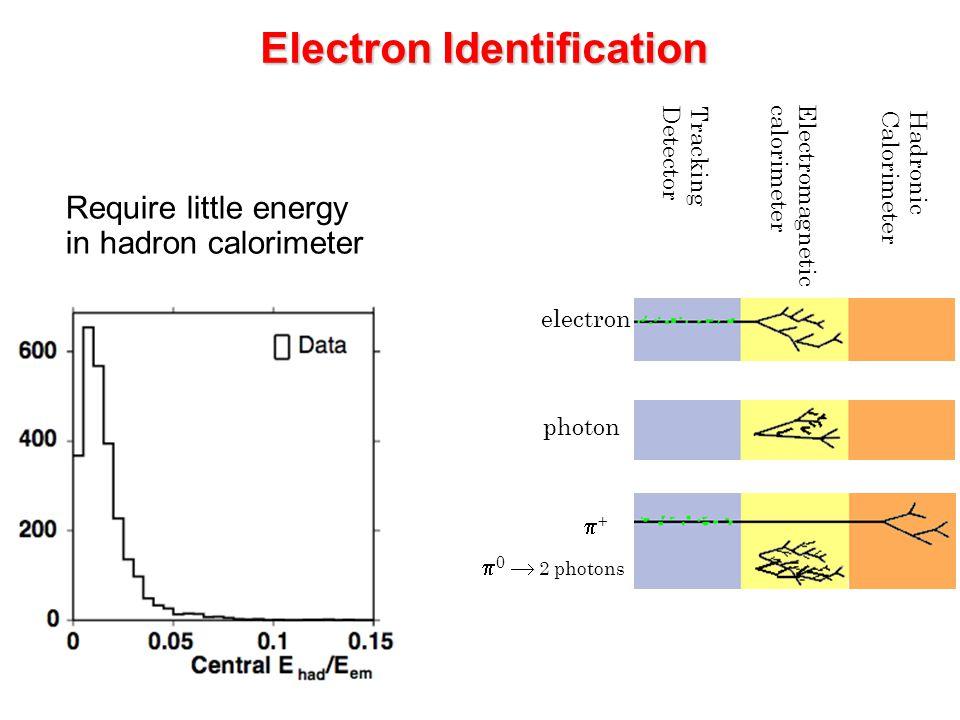 Electron Identification Tracking Detector Electromagnetic calorimeter Hadronic Calorimeter electron photon ++  0  2 photons Require little energy around the EM cluster Require little energy around the EM cluster
