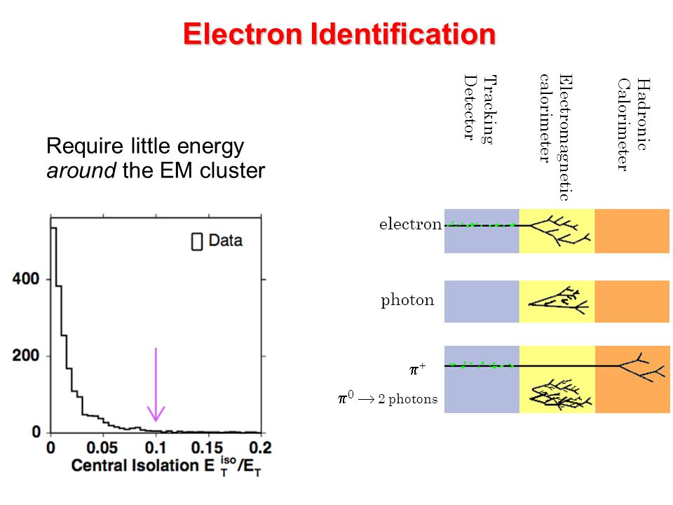 Charge mis-identification Measured with same vs opposite sign electrons from Z  ee Large uncertainty in the forward direction, due to poisson fluctuations, Is the dominant systematic uncertainty Measured with same vs opposite sign electrons from Z  ee Large uncertainty in the forward direction, due to poisson fluctuations, Is the dominant systematic uncertainty