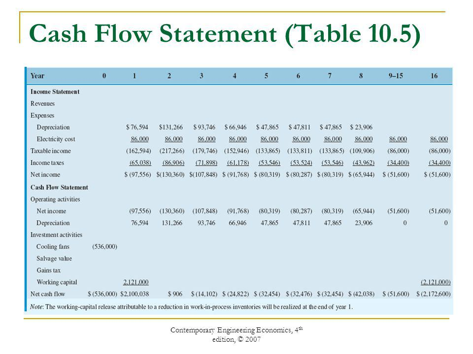 Contemporary Engineering Economics, 4 th edition, © 2007 Cash Flow Statement (Table 10.5)
