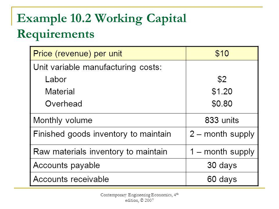 Contemporary Engineering Economics, 4 th edition, © 2007 Price (revenue) per unit$10 Unit variable manufacturing costs: Labor Material Overhead $2 $1.20 $0.80 Monthly volume833 units Finished goods inventory to maintain2 – month supply Raw materials inventory to maintain1 – month supply Accounts payable30 days Accounts receivable60 days Example 10.2 Working Capital Requirements