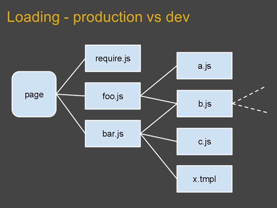 Loading - production vs dev