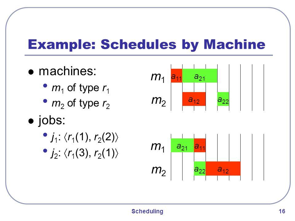 Scheduling 16 Example: Schedules by Machine machines: m 1 of type r 1 m 2 of type r 2 jobs: j 1 : 〈 r 1 (1), r 2 (2) 〉 j 2 : 〈 r 1 (3), r 2 (1) 〉 m1m1 m2m2 a 11 a 21 a 22 a 12 m1m1 m2m2 a 11 a 21 a 22 a 12