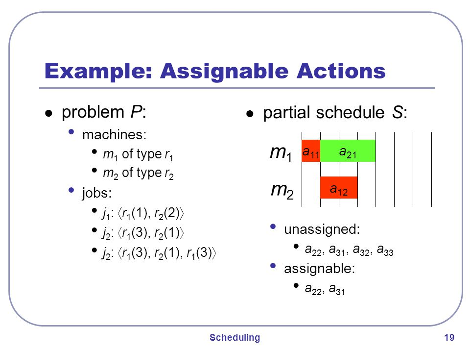 Scheduling 19 Example: Assignable Actions problem P: machines: m 1 of type r 1 m 2 of type r 2 jobs: j 1 : 〈 r 1 (1), r 2 (2) 〉 j 2 : 〈 r 1 (3), r 2 (1) 〉 j 2 : 〈 r 1 (3), r 2 (1), r 1 (3) 〉 unassigned: a 22, a 31, a 32, a 33 assignable: a 22, a 31 m1m1 m2m2 a 11 a 21 a 12 partial schedule S: